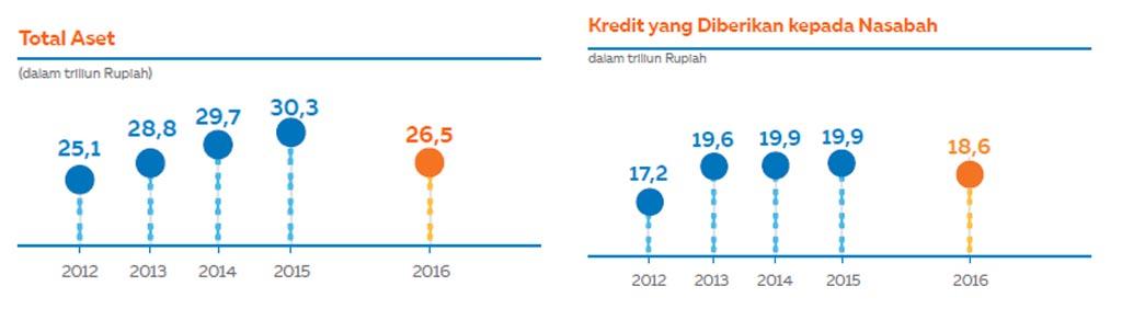 Media Informasi Kinerja Perusahaan Indonesia - Annual Report ID