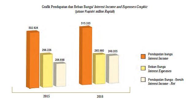 Media informasi kinerja perusahaan indonesia annual report id ditopang oleh tingkat suku bunga dana yang rendah kualitas portofolio kredit serta pertumbuhan aset produktif pendapatan bunga bersih bank jasa jakarta ccuart Images